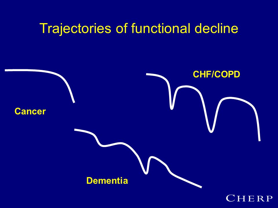 Trajectories of functional decline Cancer CHF/COPD Dementia