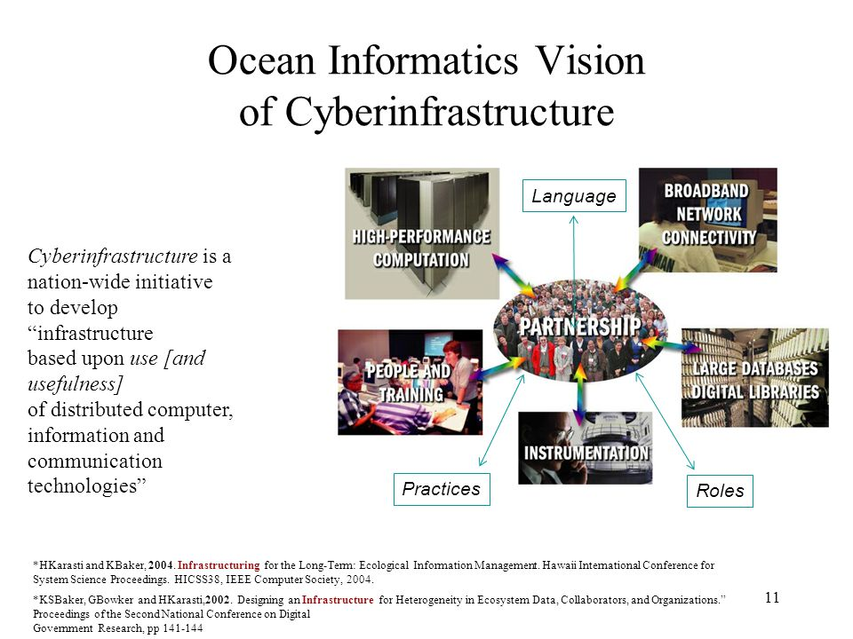11 Ocean Informatics Vision of Cyberinfrastructure Roles Practices Language Cyberinfrastructure is a nation-wide initiative to develop infrastructure based upon use [and usefulness] of distributed computer, information and communication technologies *HKarasti and KBaker, 2004.
