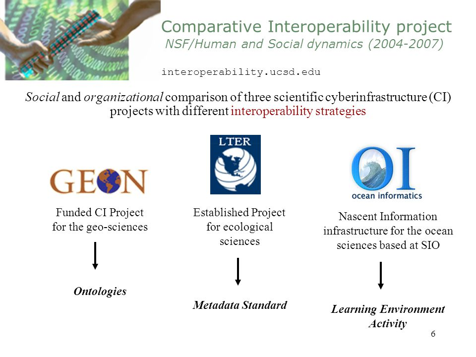 6 Social and organizational comparison of three scientific cyberinfrastructure (CI) projects with different interoperability strategies Funded CI Proj