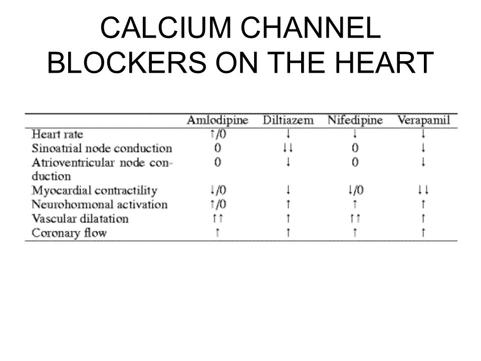 CALCIUM CHANNEL BLOCKERS ON THE HEART