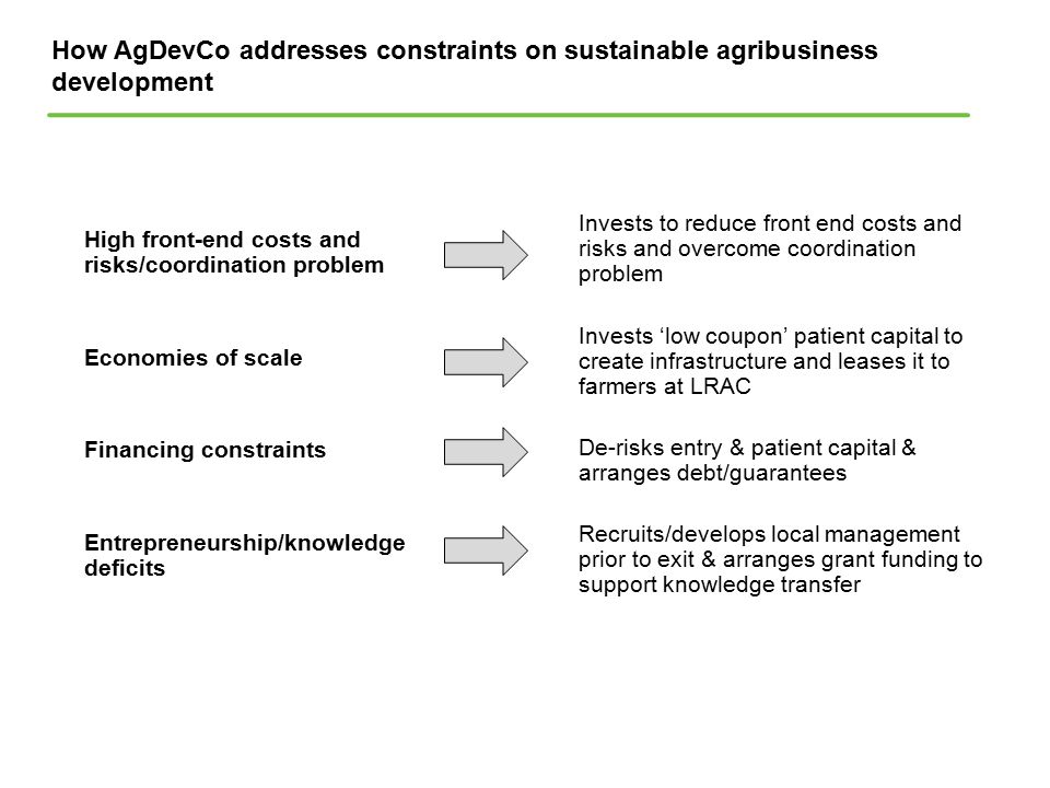 How AgDevCo addresses constraints on sustainable agribusiness development High front-end costs and risks/coordination problem Economies of scale Finan