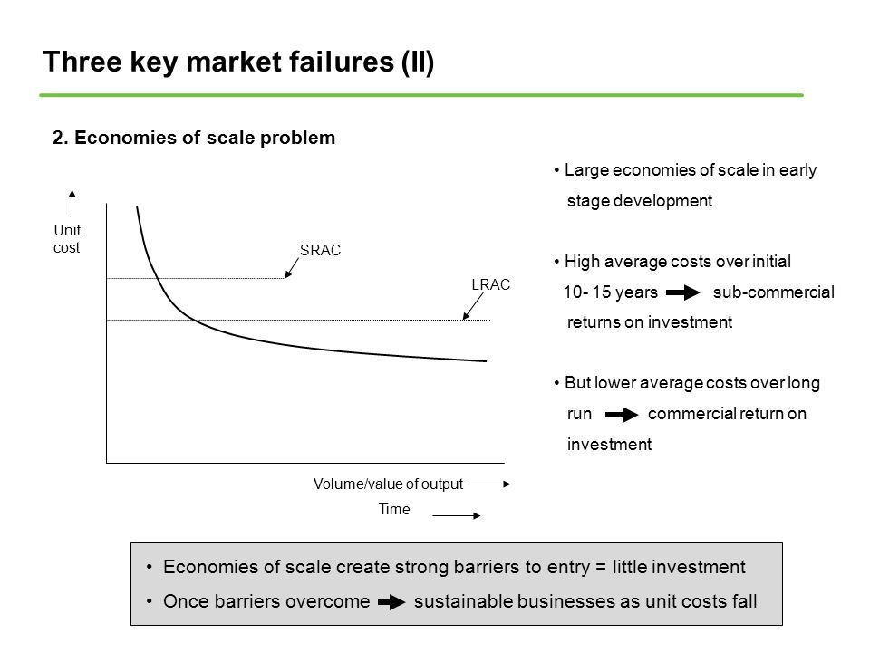 Three key market failures (II) 2. Economies of scale problem Volume/value of output Time Unit cost SRAC LRAC Large economies of scale in early stage d