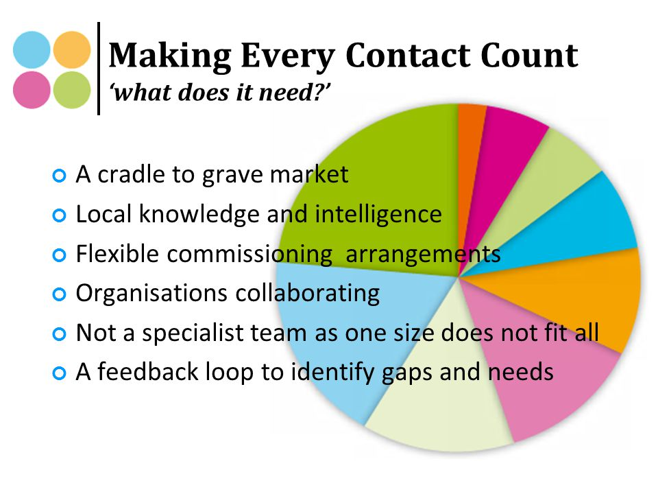Making Every Contact Count 'what does it need?' A cradle to grave market Local knowledge and intelligence Flexible commissioning arrangements Organisations collaborating Not a specialist team as one size does not fit all A feedback loop to identify gaps and needs