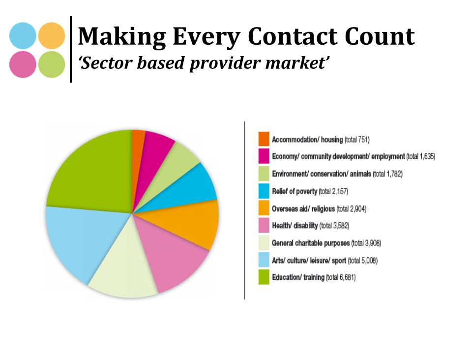 Making Every Contact Count 'Sector based provider market'