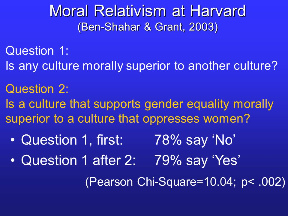 Question 1, first:78% say 'No' Question 1 after 2: 79% say 'Yes' (Pearson Chi-Square=10.04; p<.002) Moral Relativism at Harvard (Ben-Shahar & Grant, 2003) Question 2: Is a culture that supports gender equality morally superior to a culture that oppresses women.