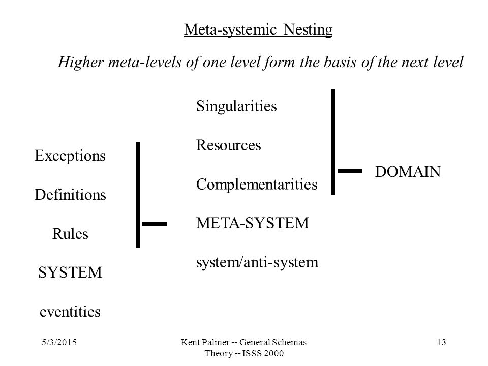 5/3/2015Kent Palmer -- General Schemas Theory -- ISSS 2000 13 Exceptions Definitions Rules SYSTEM eventities Singularities Resources Complementarities META-SYSTEM system/anti-system DOMAIN Meta-systemic Nesting Higher meta-levels of one level form the basis of the next level