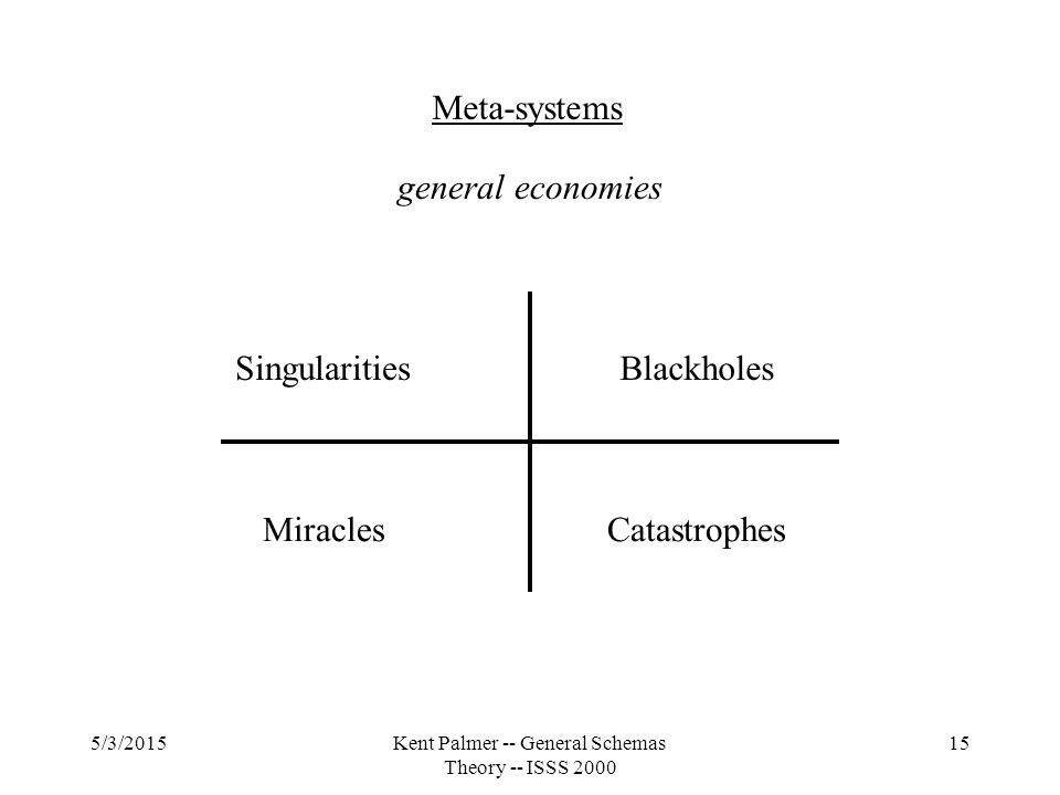 5/3/2015Kent Palmer -- General Schemas Theory -- ISSS 2000 15 Meta-systems general economies SingularitiesBlackholes MiraclesCatastrophes