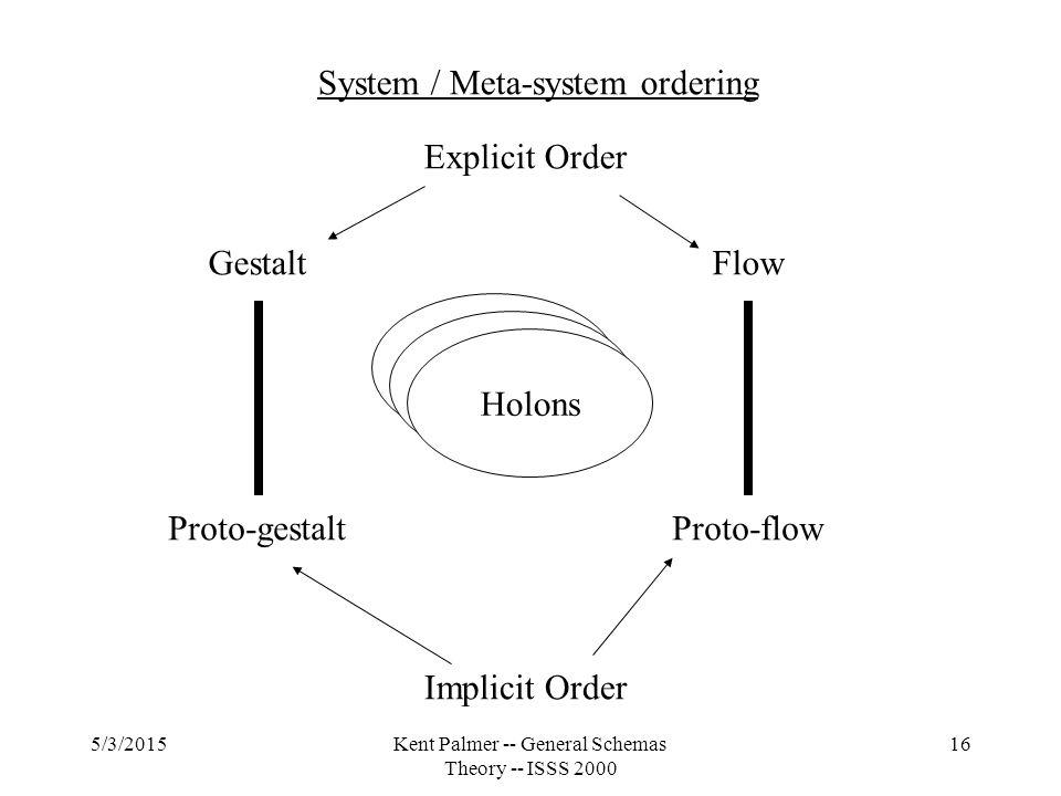 5/3/2015Kent Palmer -- General Schemas Theory -- ISSS 2000 16 System / Meta-system ordering Gestalt Proto-gestalt Flow Proto-flow Explicit Order Implicit Order Holons