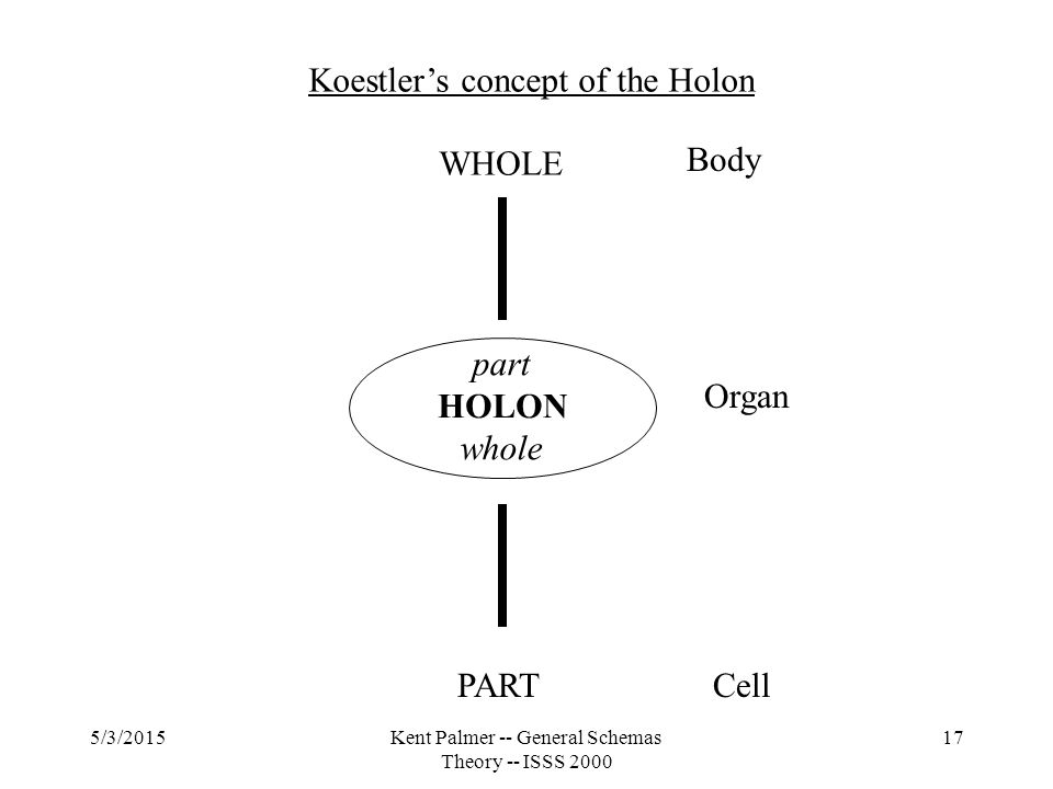 5/3/2015Kent Palmer -- General Schemas Theory -- ISSS 2000 17 part whole WHOLE PART Koestler's concept of the Holon Cell Organ Body HOLON