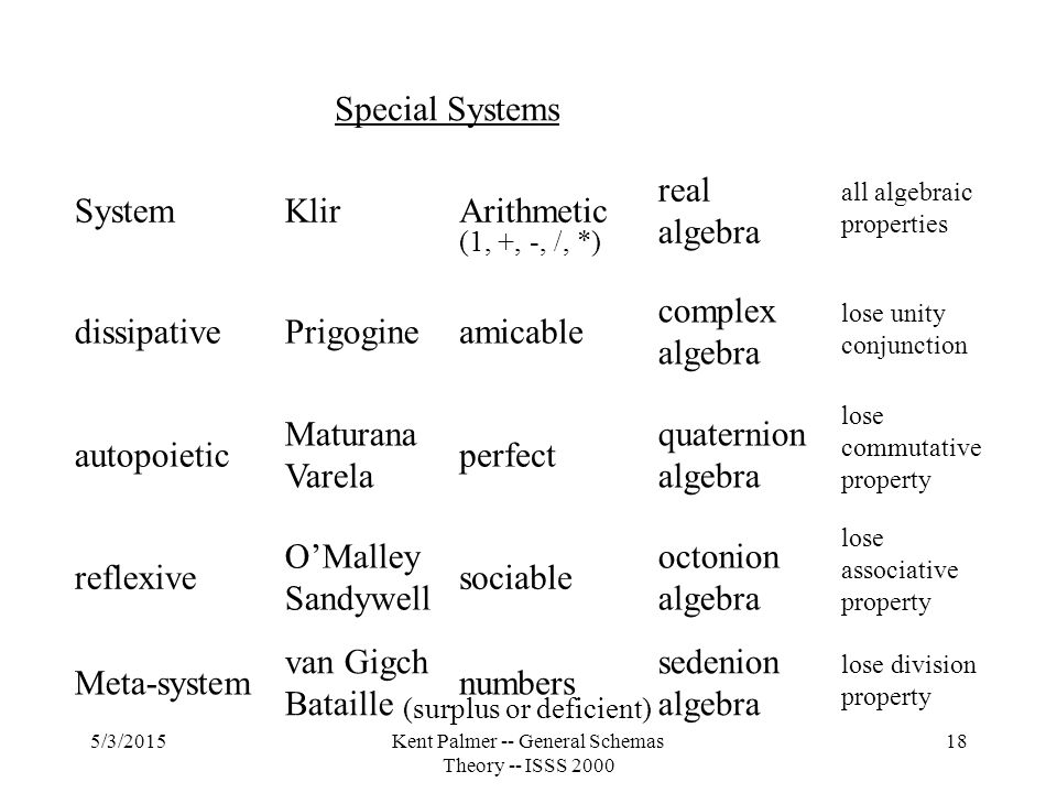 5/3/2015Kent Palmer -- General Schemas Theory -- ISSS 2000 18 Special Systems System dissipative autopoietic reflexive Meta-system Klir Prigogine Maturana Varela O'Malley Sandywell van Gigch Bataille Arithmetic amicable perfect sociable numbers real algebra complex algebra quaternion algebra octonion algebra sedenion algebra all algebraic properties lose unity conjunction lose commutative property lose associative property lose division property (1, +, -, /, *) (surplus or deficient)