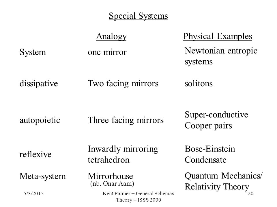 5/3/2015Kent Palmer -- General Schemas Theory -- ISSS 2000 20 System dissipative autopoietic reflexive Meta-system Special Systems one mirror Two facing mirrors Three facing mirrors Inwardly mirroring tetrahedron Mirrorhouse solitons Super-conductive Cooper pairs Bose-Einstein Condensate (nb.