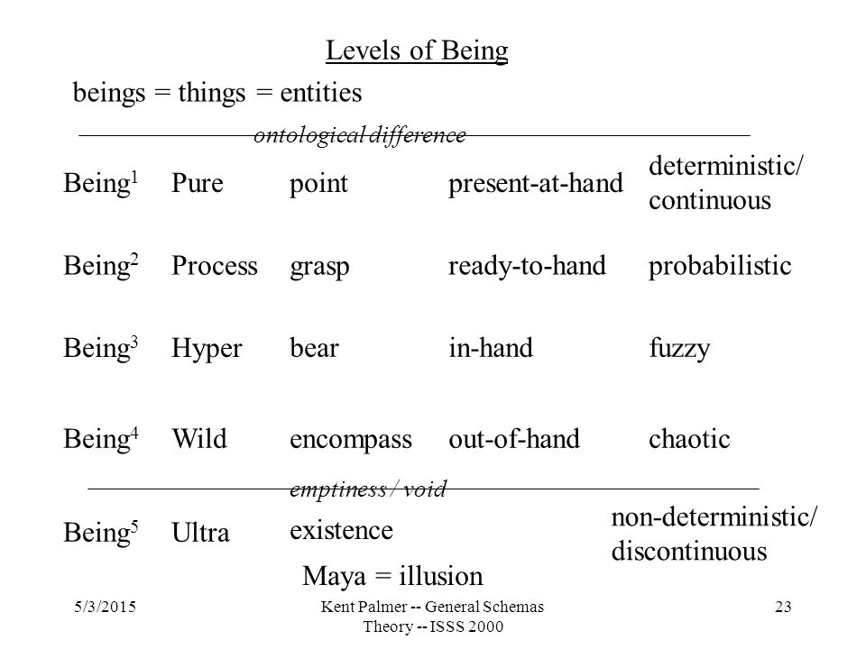 5/3/2015Kent Palmer -- General Schemas Theory -- ISSS 2000 23 Levels of Being beings = things = entities Being 1 Being 2 Being 3 Being 4 Being 5 Purepoint Process Hyper Wild Ultra grasp bear encompass Maya = illusion emptiness / void ontological difference present-at-hand ready-to-hand in-hand out-of-hand deterministic/ continuous probabilistic fuzzy chaotic non-deterministic/ discontinuous existence