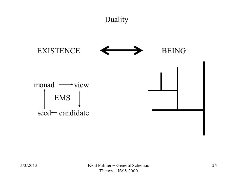 5/3/2015Kent Palmer -- General Schemas Theory -- ISSS 2000 25 seedcandidate monadview EMS EXISTENCEBEING Duality