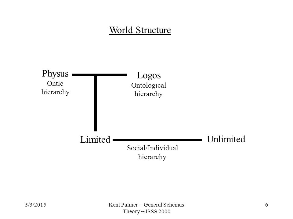 5/3/2015Kent Palmer -- General Schemas Theory -- ISSS 2000 6 World Structure Physus Ontic hierarchy Logos Ontological hierarchy Limited Unlimited Social/Individual hierarchy