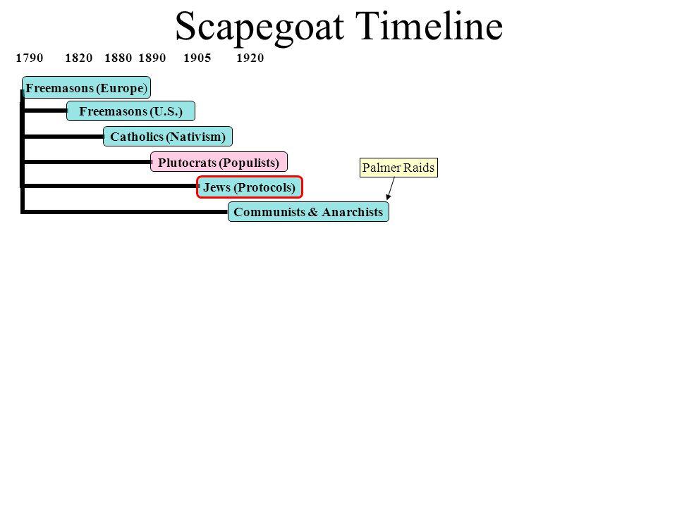 Scapegoat Timeline 1790 1820 1880 1890 1905 1920 1935 1950 1965 1980 1985 1995 2000 2005 Freemasons (U.S.) Catholics (Nativism) Palmer Raids