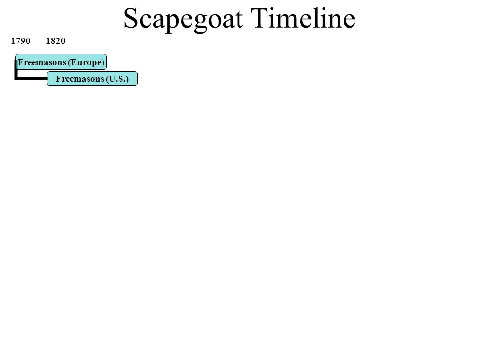 Scapegoat Timeline 1790 1820 1880 1890 1905 1920 1935 1950 1965 1980 1985 1995 2000 2005 Freemasons (U.S.)