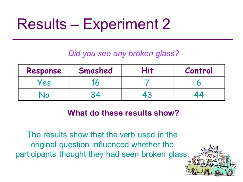 Results – Experiment 2 ResponseSmashedHitControl Yes1676 No344344 Did you see any broken glass? The results show that the verb used in the original qu
