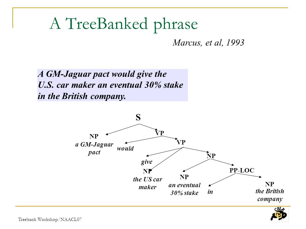 Treebank Workshop/NAACL07 The same phrase,PropBanked* a GM-Jaguar pact would give the US car maker an eventual 30% stake in the British company Arg0 Arg2 Arg1 give(GM-J pact, US car maker, 30% stake) A GM-Jaguar pact would give the U.S.
