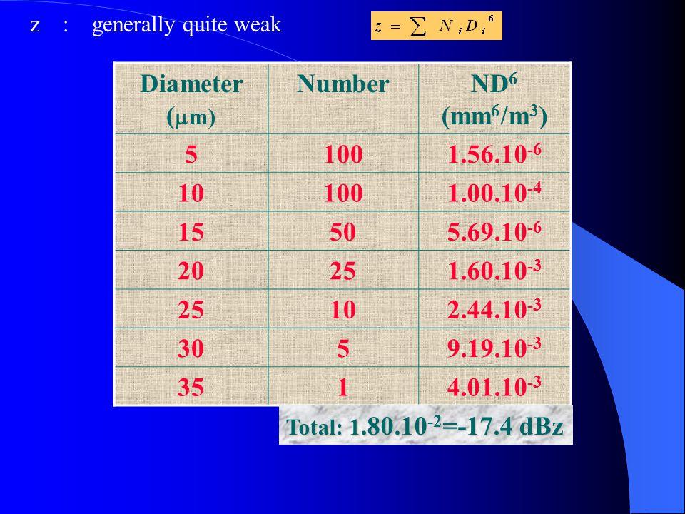 z : generally quite weak Diameter (  m) NumberND 6 (mm 6 /m 3 ) 51001.56.10 -6 101001.00.10 -4 15505.69.10 -6 20251.60.10 -3 25102.44.10 -3 3059.19.1
