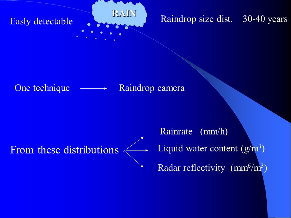 RAIN Easly detectable Raindrop size dist. 30-40 years One techniqueRaindrop camera From these distributions Rainrate (mm/h) Liquid water content (g/m