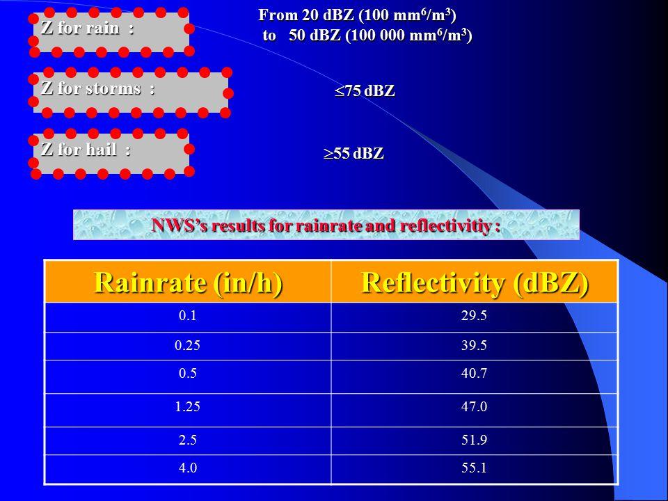 Z for rain : From 20 dBZ (100 mm 6 /m 3 ) to 50 dBZ (100 000 mm 6 /m 3 ) to 50 dBZ (100 000 mm 6 /m 3 ) Z for storms :  75 dBZ Z for hail :  55 dB
