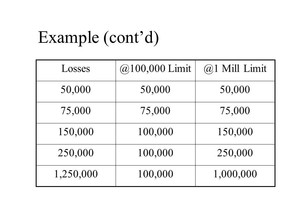 Example (cont'd) 1,000,000100,0001,250,000 250,000100,000250,000 150,000100,000150,000 75,000 50,000 @1 Mill Limit@100,000 LimitLosses