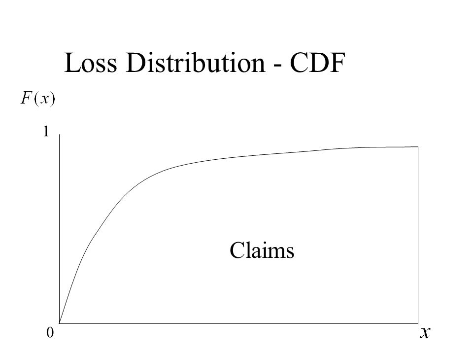Loss Distribution - CDF 0 1 Claims