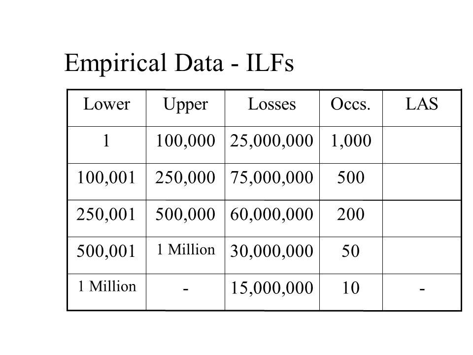 Empirical Data - ILFs 10 50 200 500 1,000 Occs.