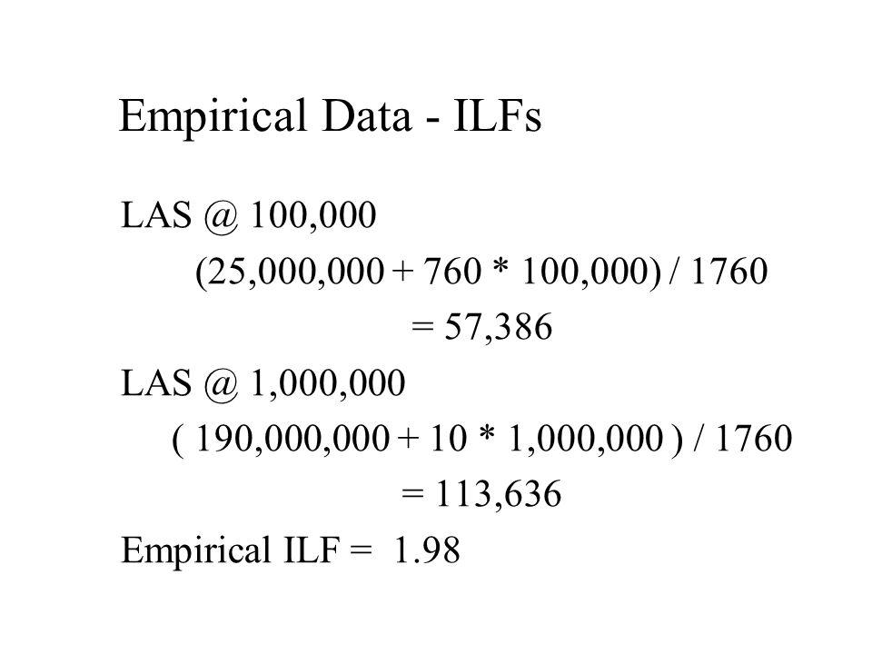 Empirical Data - ILFs LAS @ 100,000 (25,000,000 + 760 * 100,000) / 1760 = 57,386 LAS @ 1,000,000 ( 190,000,000 + 10 * 1,000,000 ) / 1760 = 113,636 Empirical ILF = 1.98