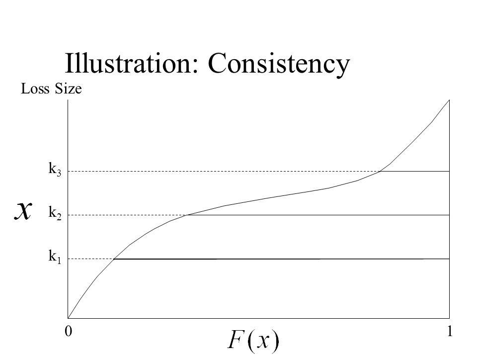 Illustration: Consistency 01 k3k3 k2k2 k1k1 Loss Size