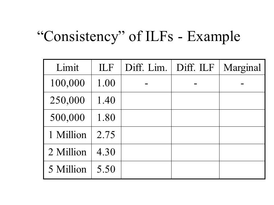 Consistency of ILFs - Example 1.40250,000 5.505 Million 4.302 Million 2.751 Million 1.80500,000 ---1.00100,000 MarginalDiff.