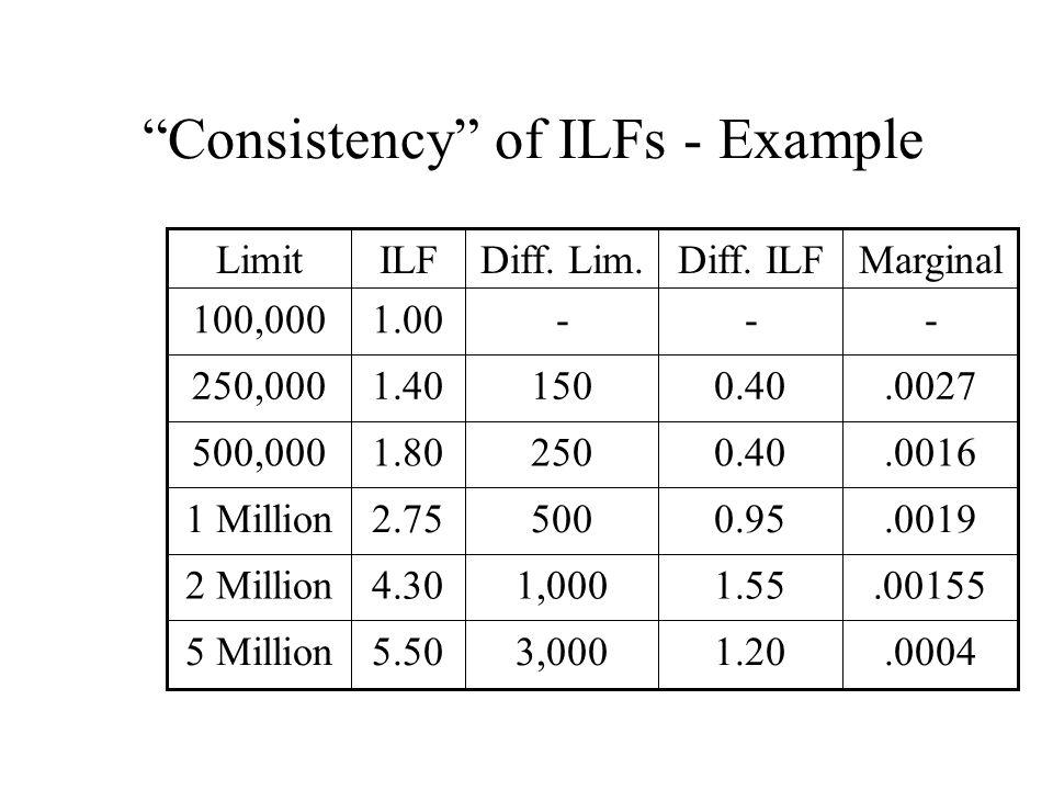 Consistency of ILFs - Example.00270.401501.40250,000.00041.203,0005.505 Million.001551.551,0004.302 Million.00190.955002.751 Million.00160.402501.80500,000 ---1.00100,000 MarginalDiff.