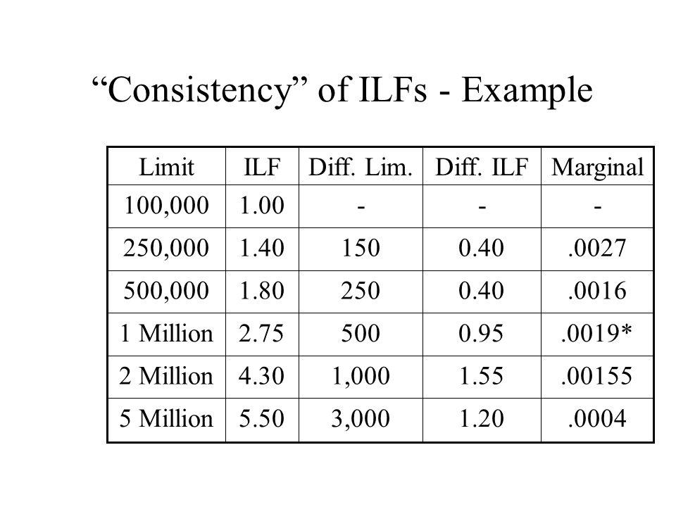 Consistency of ILFs - Example.00270.401501.40250,000.00041.203,0005.505 Million.001551.551,0004.302 Million.0019*0.955002.751 Million.00160.402501.80500,000 ---1.00100,000 MarginalDiff.