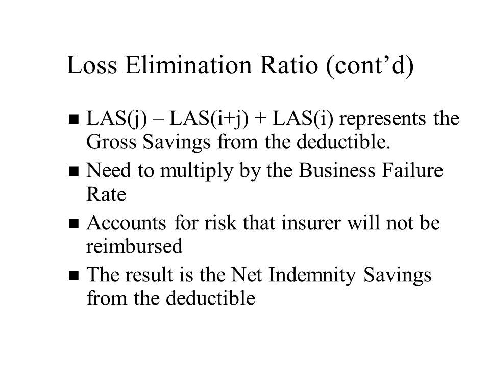 Loss Elimination Ratio (cont'd) LAS(j) – LAS(i+j) + LAS(i) represents the Gross Savings from the deductible.
