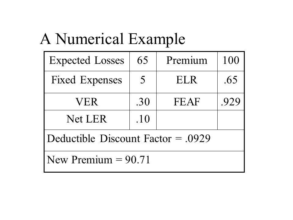 A Numerical Example New Premium = 90.71 Deductible Discount Factor =.0929.10Net LER.929FEAF.30VER.65ELR5Fixed Expenses 100Premium65Expected Losses