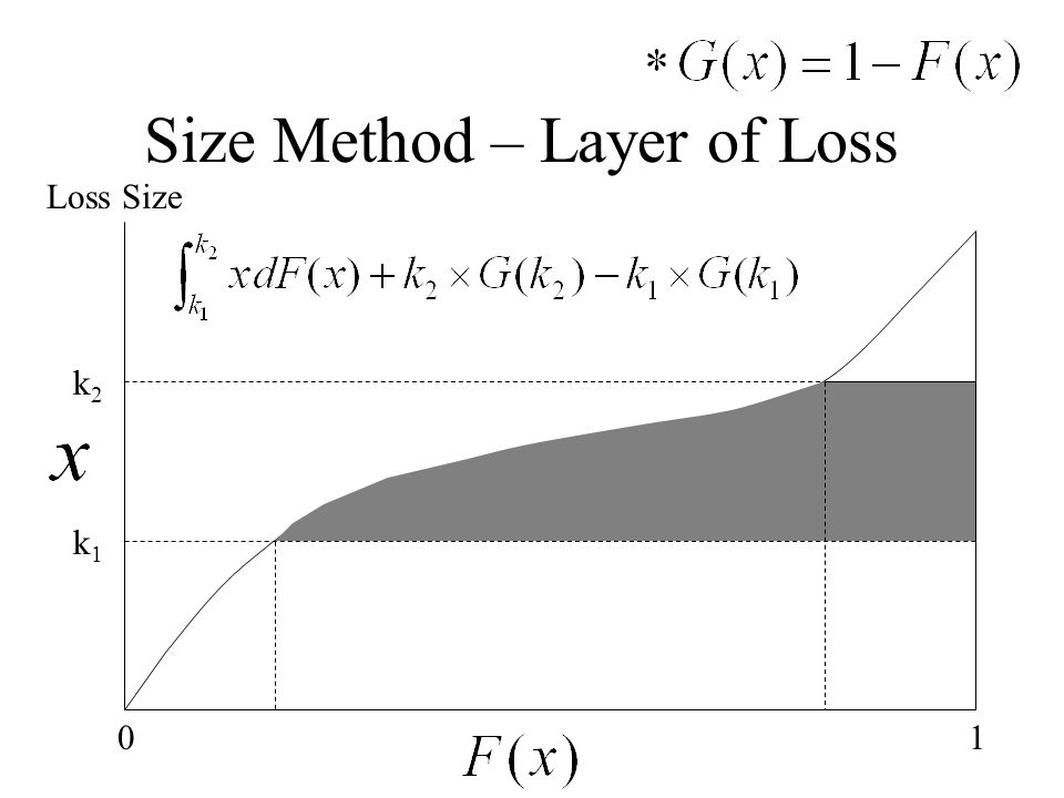 Size Method – Layer of Loss 10 Loss Size k2k2 k1k1