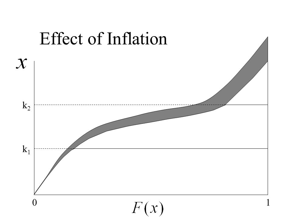 k2k2 Effect of Inflation k1k1 01