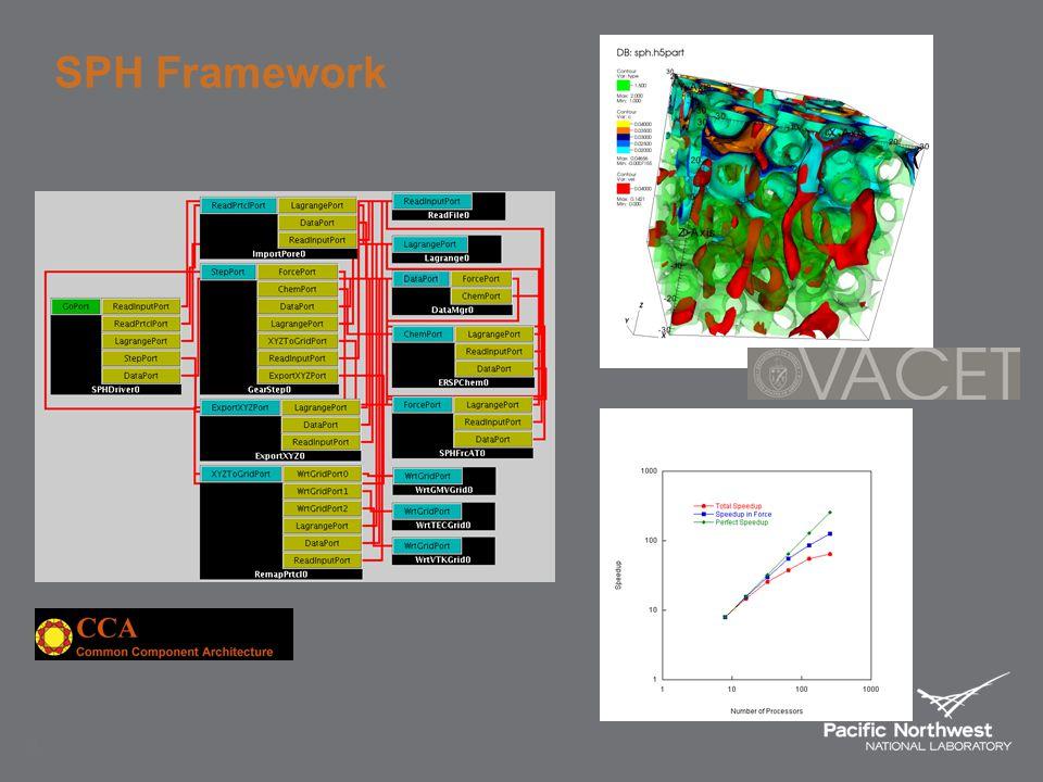 3 SPH Framework