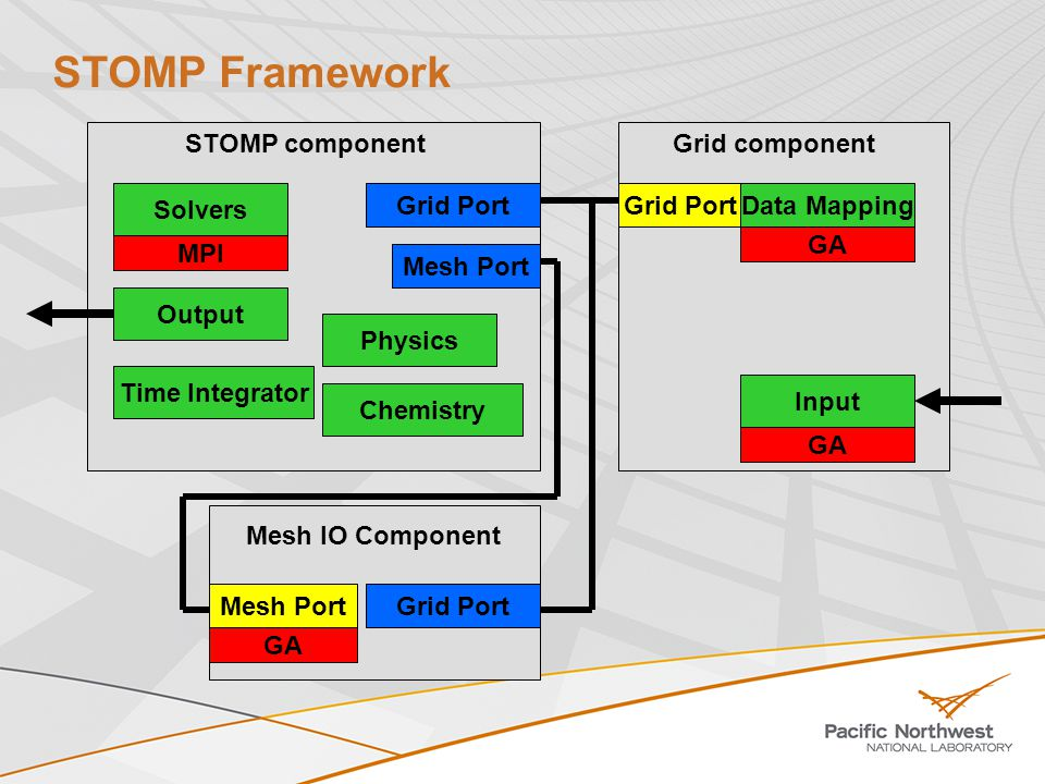 8 STOMP/CCA Simulations Simulation of transport of contaminant through an array of monitoring wells at the Hanford IFRC site, using the component version of STOMP