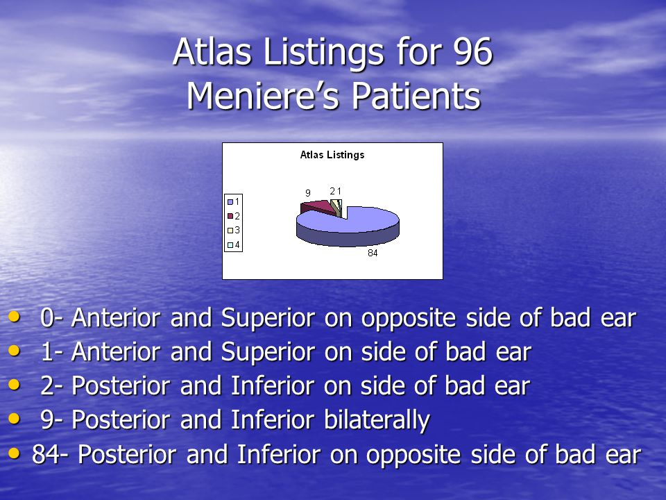 Atlas Listings for 96 Meniere's Patients 0- Anterior and Superior on opposite side of bad ear 0- Anterior and Superior on opposite side of bad ear 1- Anterior and Superior on side of bad ear 1- Anterior and Superior on side of bad ear 2- Posterior and Inferior on side of bad ear 2- Posterior and Inferior on side of bad ear 9- Posterior and Inferior bilaterally 9- Posterior and Inferior bilaterally 84- Posterior and Inferior on opposite side of bad ear 84- Posterior and Inferior on opposite side of bad ear