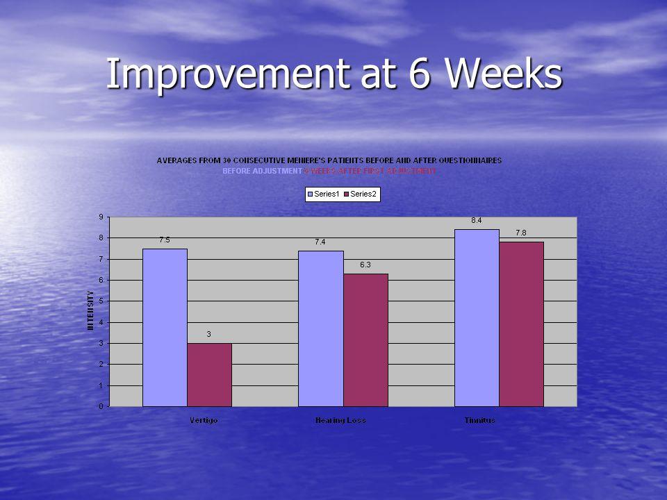 Improvement at 6 Weeks