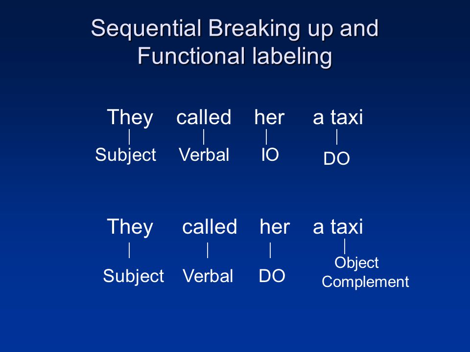 Sequential Breaking up and Functional labeling They called her a taxi Subject Object Complement Verbal DO IO SubjectVerbalDO