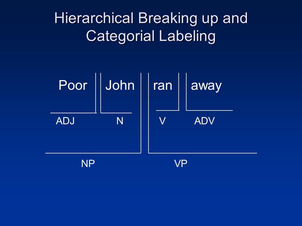 Hierarchical Breaking up and Categorial Labeling Poor John ran away ADJVADVN VPNP