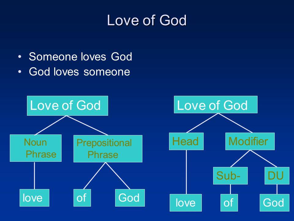 Love of God Someone loves God God loves someone Love of God Noun Phrase Prepositional Phrase Head DU Modifier Godoflove Sub- loveofGod