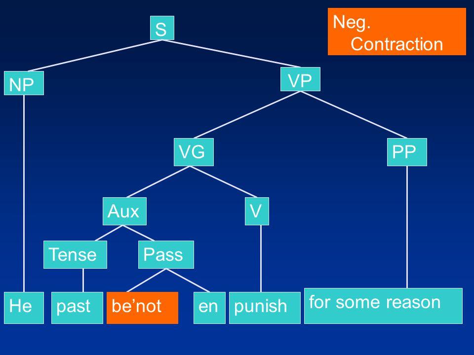 S NP He VP VGPP past for some reason punish AuxV Neg. Contraction TensePass enbe'not