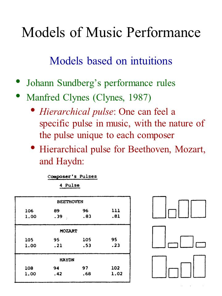 Models of Music Performance Models based on intuitions Johann Sundberg's performance rules Manfred Clynes (Clynes, 1987) Hierarchical pulse: One can feel a specific pulse in music, with the nature of the pulse unique to each composer Hierarchical pulse for Beethoven, Mozart, and Haydn: