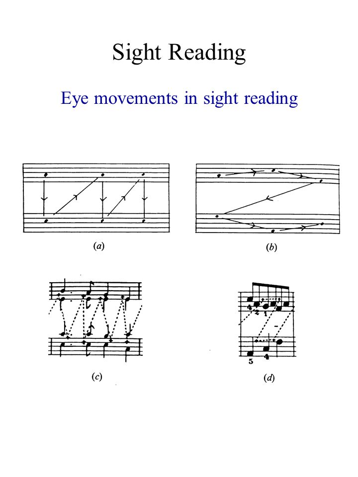 Sight Reading Eye movements in sight reading