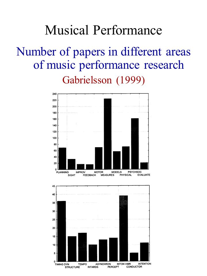 Musical Performance Number of papers in different areas of music performance research Gabrielsson (1999)