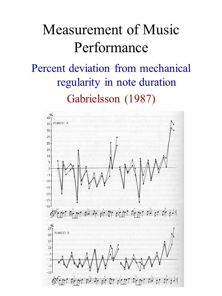 Measurement of Music Performance Percent deviation from mechanical regularity in note duration Gabrielsson (1987)