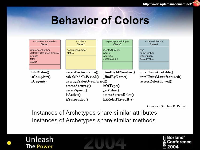 http://www.agilemanagement.net/ Behavior of Colors Instances of Archetypes share similar attributes Instances of Archetypes share similar methods assessPerformance() salesMadeInPeriod() averageSalesOverPeriod() assessAccuray() assessSpeed() isActive() isSuspended() totalValue() isComplete() isUrgent() _findByIdNumber() _findByName() isOfType() getValue() assessAcrossRoles() listRolesPlayedBy() totalUnitsAvailable() totalUnitsManufactured() assessRoleAllowed() Courtesy Stephen R.